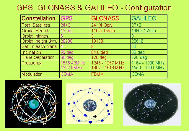 gps glonass galileo configuration. Black Bedroom Furniture Sets. Home Design Ideas